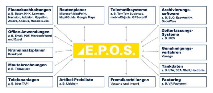E.P.O.S. Schnittstellen
